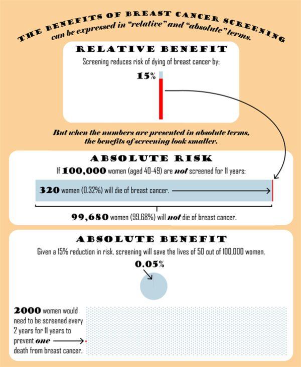 Mammogram benefits