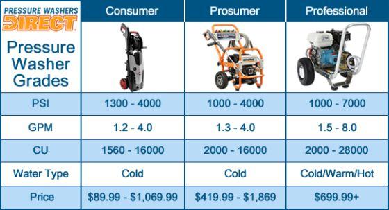 Pressure washer grades chart
